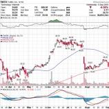 『SNS株、規制懸念で急落!グロース株の末路』の画像
