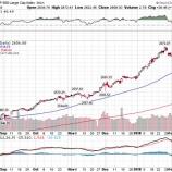 『【チャンス到来】インフレ懸念の高まりを受けて株価は伸び悩む!』の画像