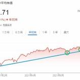 『【株価】今月も現れたあの現象(来月もあるか?)』の画像