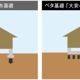 『マイホーム・家づくりの際によく聞くベタ基礎と布基礎って何が違うの?? 簡単に解説します。』の画像