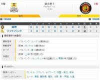 【オープン戦】 S4-1T[3/1] 阪神 打線振るわず黒星、上本の1号ソロだけ 先発ガンケル3回2失点。