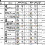 『戸田市での放射線測定結果が追加発表されています』の画像