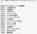 【悲報】芸人youtuber伸びなさすぎ問題