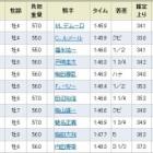 『2冠馬ドゥラメンテが復帰戦V! デムーロ500勝&重賞5連勝!/中山記念』の画像