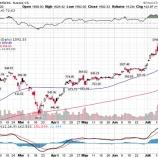 『テスラ、S&P500採用条件満たし、さらなる買いが広がるか』の画像