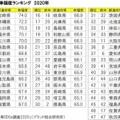 「都道府県の幸福度」ランキング 1位は宮崎県、最下位は秋田県