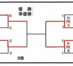 2021(令和3)年度 大阪中学校サッカー選手権大会 中央大会(その22)