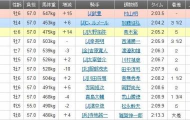 『コパノリッキー鮮やか押し切りV! GⅠ・7勝目!/帝王賞・大井』の画像