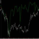 『サイクル、景気ウォッチャー指数から日経平均株価の推移を予測する。』の画像