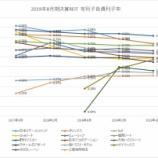 『2019年8月期決算J-REIT分析②安全性指標』の画像