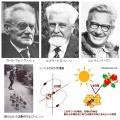 第73回ノーベル生理学・医学賞 フリッシュ・ローレンツ・ティンバーゲン「固体化および社会的な行動パターンの組織化と誘発に関する発見」