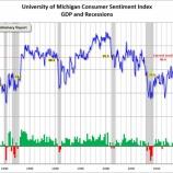 『消費者信頼感指数は景気が過熱していることを示唆している』の画像