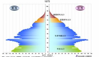 1970年代日本の子供の数wwwwwwwwwwwww