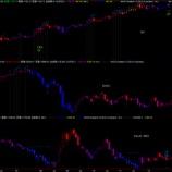 『ドルインデックスの天井と金相場のボトムを予測する The peak of the US dollar index and the bottom of gold price』の画像