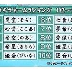 姫星、叶夢!?キラキラネームに使われがちな漢字ランキングwww
