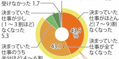 音楽関係者「仕事7割以上なくなった」「2千万円の仕事を失った」「3月以降の収入は1万円」窮状を訴える声ww