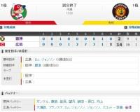 【オープン戦】 C14-2T[2/23] 阪神16安打14失点で大敗…藤浪は制球難で2回3失点。能見も7失点の乱調。
