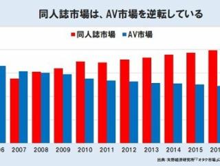 【悲報】AV市場が低迷・・・同人誌市場の方が多く逆転する