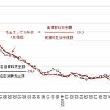 『安倍晋三 「修正エンゲル係数」なる指標を総務省に創造させる  ★5  [535628883]』の画像