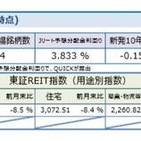 『しんきんアセットマネジメントJ-REITマーケットレポート2020年2月』の画像
