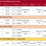 『Intel&AMDのCPUを比べてみる 〜ハイエンド編〜』の画像