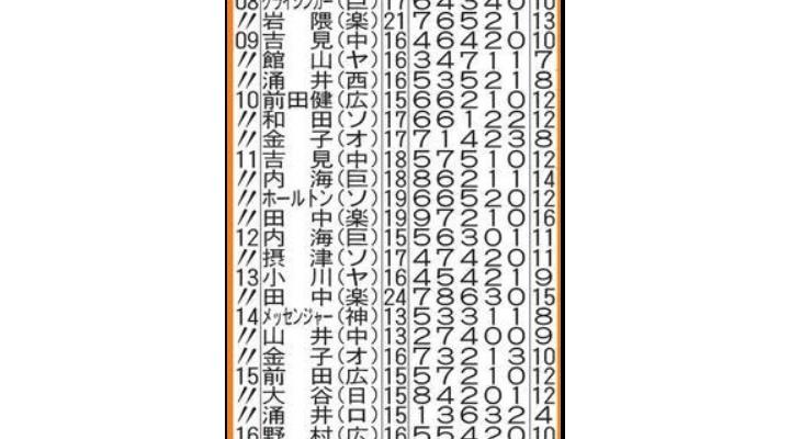 【 悲報 】今年の菅野、1点差以内に抑えないと勝ちが付かない