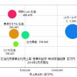 『出光興産、昭和シェルを5000億円でTOB。借入調達はこれでほぼ限界へ。』の画像
