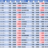 『6/28 ピーアーク北綾瀬ピーくんガーデン 旧イベ』の画像