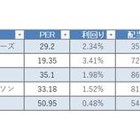 『【配当貴族×ヘルスケア】25年以上連続増配のヘルスケア株5種を紹介する!』の画像