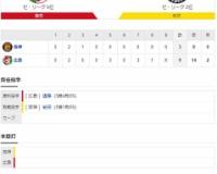 セ・リーグ C9-3T[10/7] 阪神9失点大敗。先発岩田踏ん張れず。3番手斎藤も誤算。セーフティースクイズも失敗。