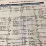 『名古屋大学の農学部と岐阜大学の農学系の学部を比べてみたら・・・意外なことが分かった。』の画像