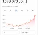ビットコイン140万円www