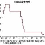 『中国の金利が下がります。』の画像