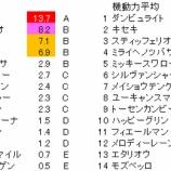 『第161回(2020)天皇賞(春) 予想【ラップ解析】』の画像