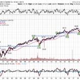 『老後に備えた資産形成、米優良株の配当再投資戦略が最も理に適っている理由』の画像