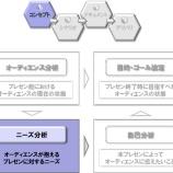『【 プレゼンコンセプト立案のために 】 プレゼンは情報戦!ニーズ分析のための「AsIs/ToBe」と「5Why」』の画像