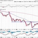 『衝撃的な雇用統計でドルが暴落。金鉱株と円が大暴騰!!』の画像