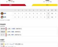 セ・リーグ C 6-4 T[8/27] 阪神、広島に逆転負け…西勇6回3失点も自身6連敗、大山&佐藤輝がブレーキ。