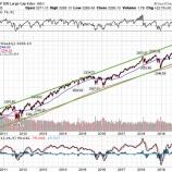『S&P500が3600ポイントを目指す中で強気相場から降りる残念な個人投資家たち』の画像