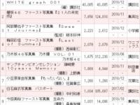 【驚愕】白石麻衣や渡邉理佐を特集した雑誌、4万冊以上売れてしまうwwwwwwww