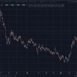 『FRBの新たな金融政策で低下するNT倍率の継続性について』の画像