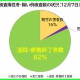 『【新型コロナ】12月7日(月)、埼玉県の現在の陽性者数は、昨日より「39人減少」の計1553人に。126人の方が退院・療養終了されました(新たな陽性者は90人)。』の画像