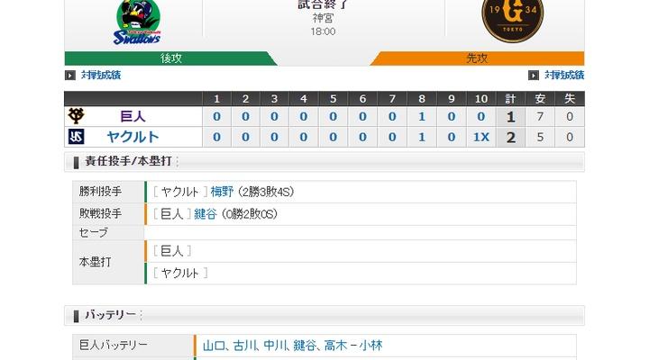 【 巨人試合結果・・・】< 巨 1-2 ヤ > 巨人サヨナラ負け・・・山口ノーノーならず!巨人77勝64敗2分1位でCSへ!