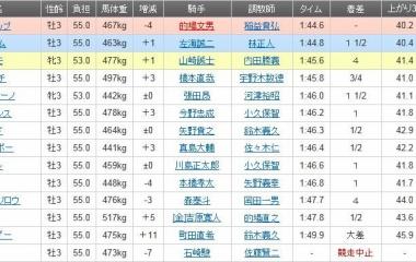 『ガーニーフラップが3連勝で重賞初V/クラウンカップ・川崎』の画像