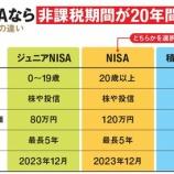 『つみたてNISAが若者に大人気!毎月100円から無理なく資産運用を始められるところが好感。』の画像