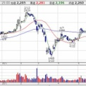 【3564】LIXILビバが配当維持を決定。それにしても株価の動きが…。