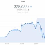 『【資産運用】2020年3月4週目!THEO+docomoの資産運用状況は-61,067円 (-15.66%)でした』の画像