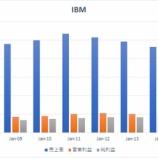 『【IBM】EPS予想上回るも21四半期連続の減収で株価急落!』の画像