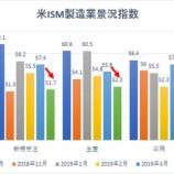 『【米ISM】製造業景況指数の大幅な鈍化が株高の追い風となる理由』の画像