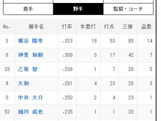 今年のDeNA、年間盗塁成功者数が2リーグ制以降で最少だったらしい